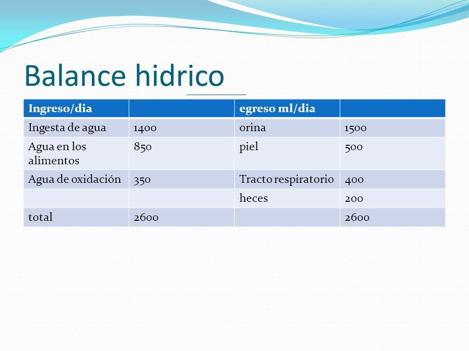 Balance hidrico Ingreso/diaegreso ml/dia Ingesta de agua1400orina1500 Agua en los alimentos 850piel500 Agua de oxidación350Tracto respiratorio400 hece