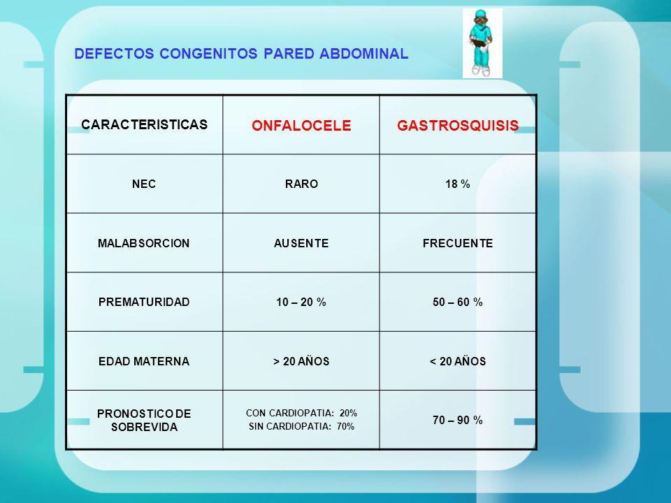 DEFECTOS CONGENITOS PARED ABDOMINAL CARACTERISTICAS ONFALOCELEGASTROSQUISIS NECRARO18 % MALABSORCIONAUSENTEFRECUENTE PREMATURIDAD10 – 20 %50 – 60 % ED