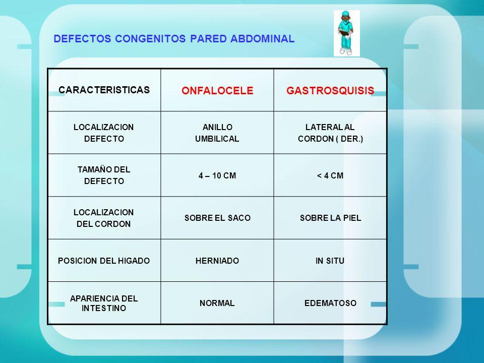 DEFECTOS CONGENITOS PARED ABDOMINAL CARACTERISTICAS ONFALOCELEGASTROSQUISIS CAVIDAD ABDOMINALPEQUEÑACASI NORMAL MALROTACION INTESTINAL PRESENTE ATRESIA INTESTINALRAROCOMUN ISQUEMIA MESENTERIORAROCOMUN ANOMALIAS ASOCIADAS40 – 80 %RARO