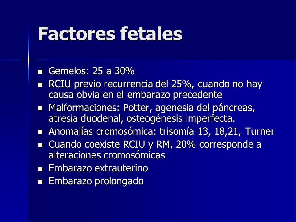 Factores fetales Gemelos: 25 a 30% Gemelos: 25 a 30% RCIU previo recurrencia del 25%, cuando no hay causa obvia en el embarazo precedente RCIU previo