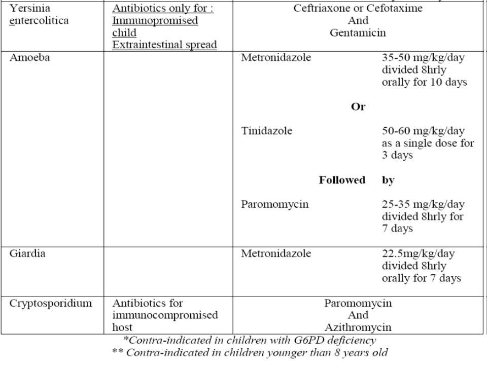 Uso de antibióticos y evolución clínica de la diarrea líquida aguda en niños de 29 días a un año de edad,Hospital Fernando Vélez Paiz, agosto- septiembre,2003.