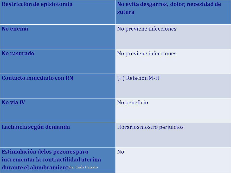 Restricción de episiotomía No evita desgarros, dolor, necesidad de sutura No enemaNo previene infecciones No rasuradoNo previene infecciones Contacto