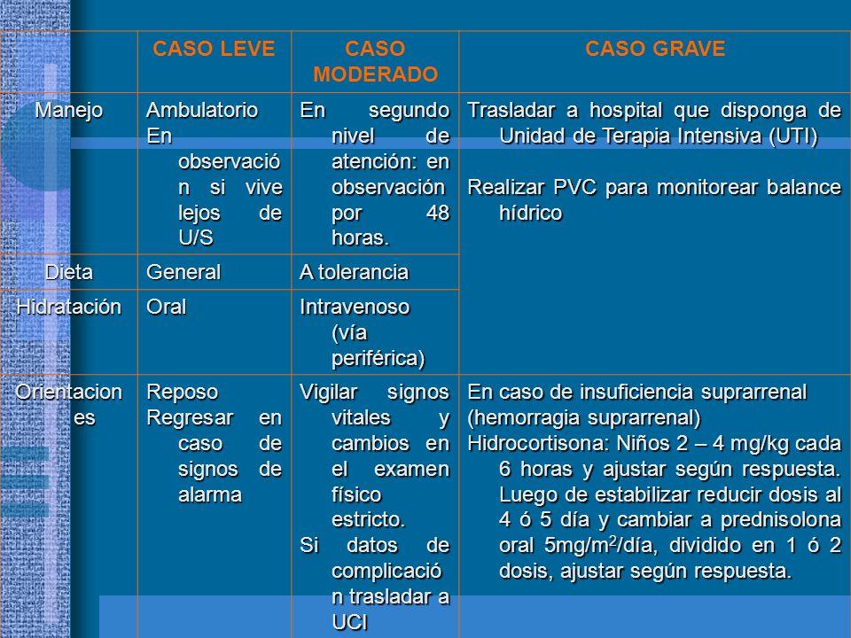 CASO LEVECASO MODERADO CASO GRAVE ManejoAmbulatorio En observació n si vive lejos de U/S En segundo nivel de atención: en observación por 48 horas. Tr