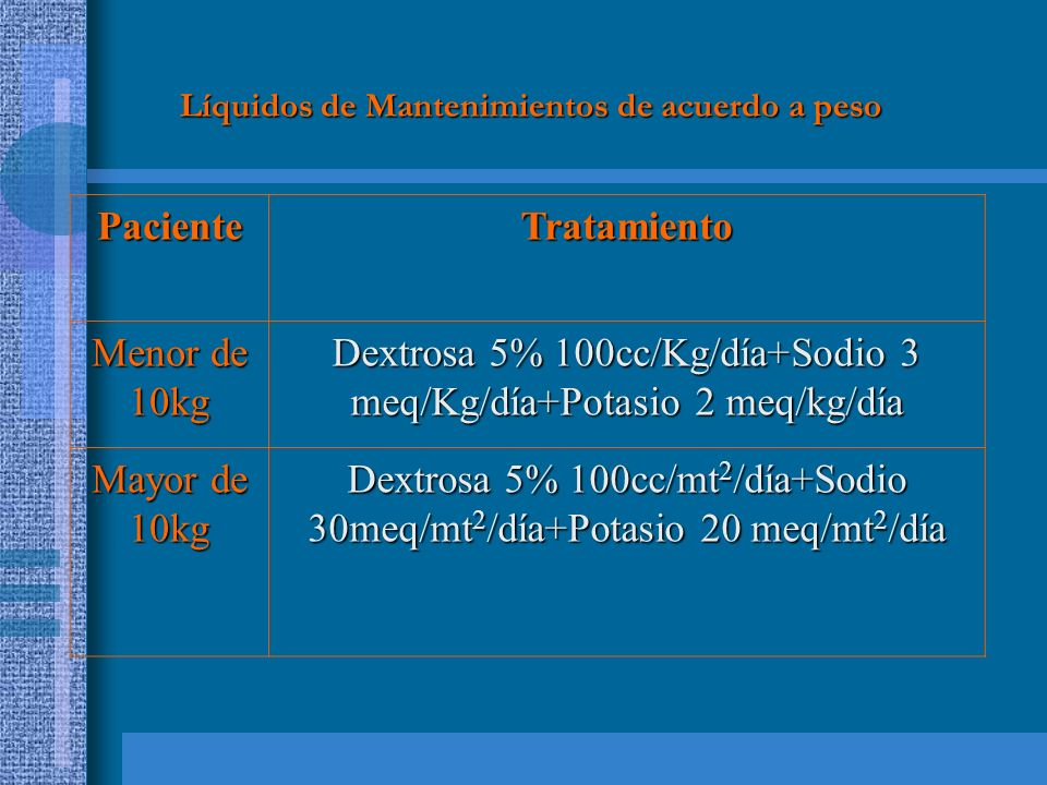 Líquidos de Mantenimientos de acuerdo a peso PacienteTratamiento Menor de 10kg Dextrosa 5% 100cc/Kg/día+Sodio 3 meq/Kg/día+Potasio 2 meq/kg/día Mayor