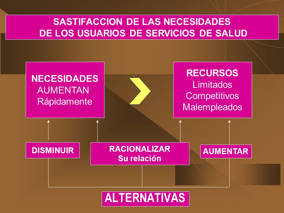 ALTERNATIVAS NECESIDADES AUMENTAN Rápidamente SASTIFACCION DE LAS NECESIDADES DE LOS USUARIOS DE SERVICIOS DE SALUD RECURSOS Limitados Competitivos Ma