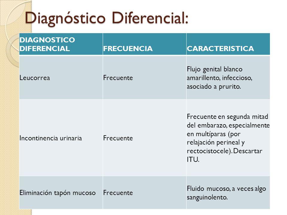 Diagnóstico Diferencial: DIAGNOSTICO DIFERENCIALFRECUENCIACARACTERISTICA LeucorreaFrecuente Flujo genital blanco amarillento, infeccioso, asociado a p