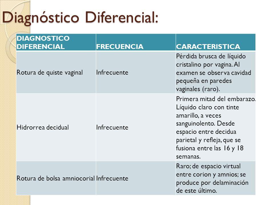 Diagnóstico Diferencial: DIAGNOSTICO DIFERENCIALFRECUENCIACARACTERISTICA Rotura de quiste vaginalInfrecuente Pérdida brusca de líquido cristalino por