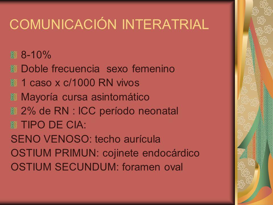 COMUNICACIÓN INTERATRIAL 8-10% Doble frecuencia sexo femenino 1 caso x c/1000 RN vivos Mayoría cursa asintomático 2% de RN : ICC período neonatal TIPO