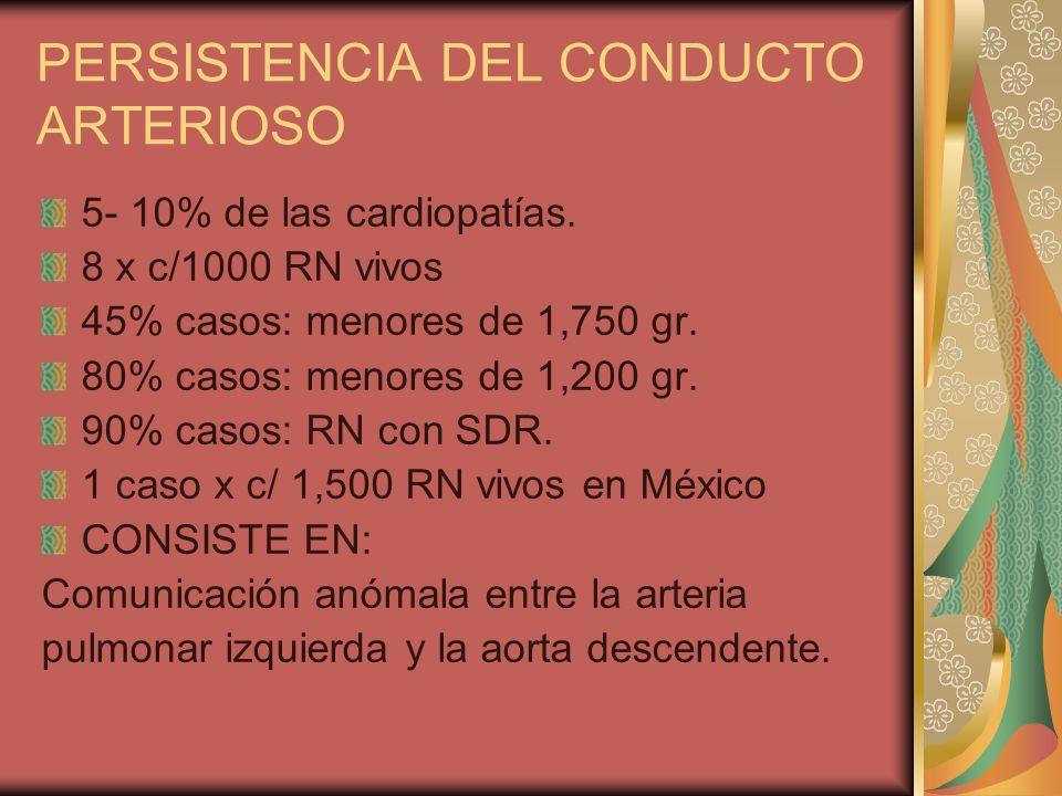 PERSISTENCIA DEL CONDUCTO ARTERIOSO 5- 10% de las cardiopatías. 8 x c/1000 RN vivos 45% casos: menores de 1,750 gr. 80% casos: menores de 1,200 gr. 90