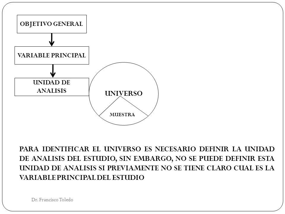 Dr. Francisco Toledo OBJETIVO GENERAL VARIABLE PRINCIPAL UNIDAD DE ANALISIS UNIVERSO MUESTRA PARA IDENTIFICAR EL UNIVERSO ES NECESARIO DEFINIR LA UNID