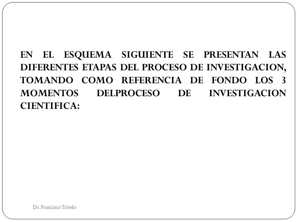 Dr. Francisco Toledo EN EL ESQUEMA SIGUIENTE SE PRESENTAN LAS DIFERENTES ETAPAS DEL PROCESO DE INVESTIGACION, TOMANDO COMO REFERENCIA DE FONDO LOS 3 M