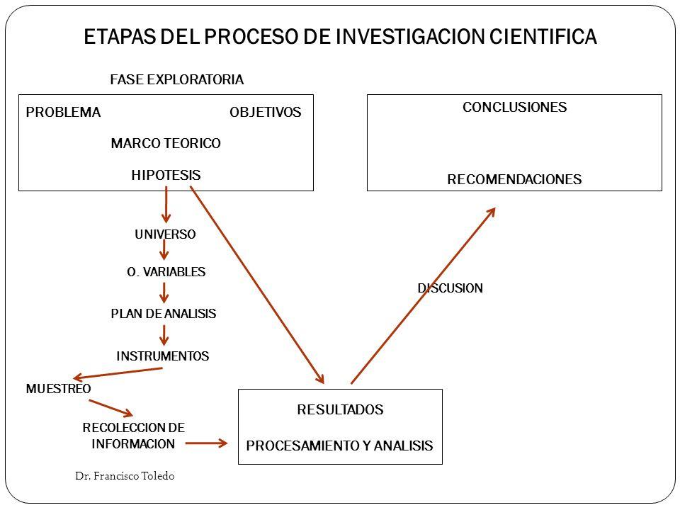 Dr. Francisco Toledo ETAPAS DEL PROCESO DE INVESTIGACION CIENTIFICA FASE EXPLORATORIA PROBLEMAOBJETIVOS MARCO TEORICO HIPOTESIS UNIVERSO O. VARIABLES