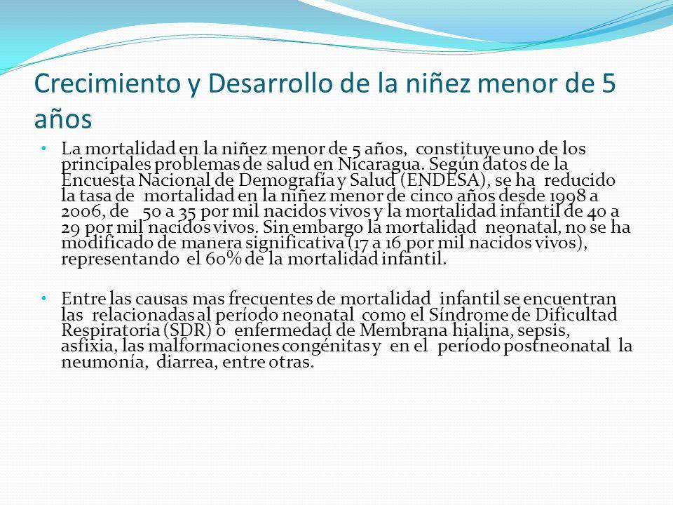 Mortalidad en la niñez nicaragüenses menor de 5 años EVENTOPERIODOTENDENCIA Mortalidad infantil ENDESA 2001-2006/2007 31 a 29/1000 nacidos vivos Mortalidad del < de 5 años40 a 35/1000 nacidos vivos Fuente: ENDESA 2006/2007