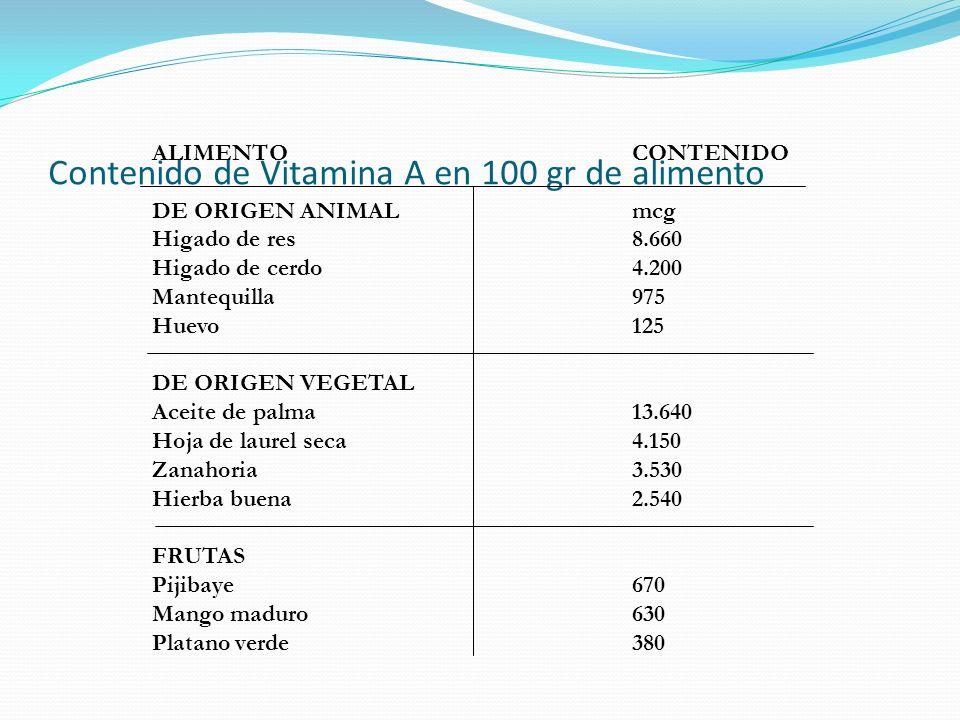 Contenido de Vitamina A en 100 gr de alimento ALIMENTOCONTENIDO DE ORIGEN ANIMAL mcg Higado de res8.660 Higado de cerdo4.200 Mantequilla975 Huevo125 D