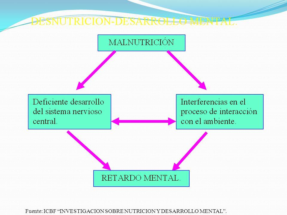 Fuente: ICBF INVESTIGACION SOBRE NUTRICION Y DESARROLLO MENTAL.
