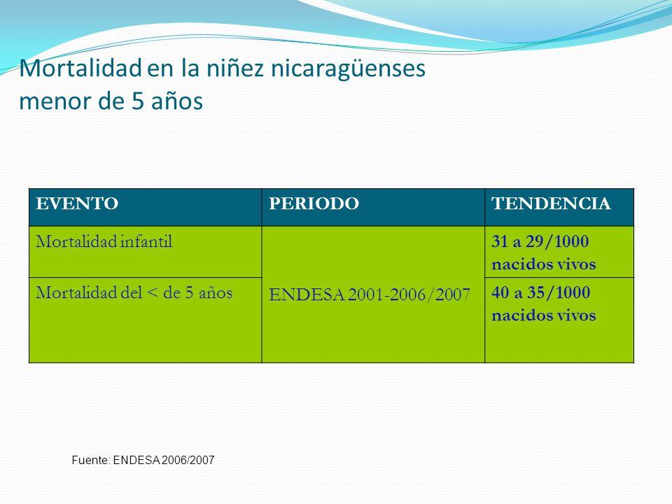 Mortalidad en la niñez nicaragüenses menor de 5 años EVENTOPERIODOTENDENCIA Mortalidad infantil ENDESA 2001-2006/2007 31 a 29/1000 nacidos vivos Morta