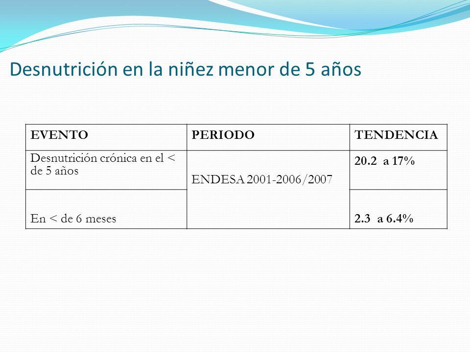 Desnutrición en la niñez menor de 5 años EVENTOPERIODOTENDENCIA Desnutrición crónica en el < de 5 años ENDESA 2001-2006/2007 20.2 a 17% En < de 6 mese