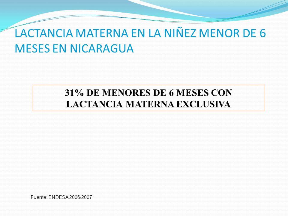 LACTANCIA MATERNA EN LA NIÑEZ MENOR DE 6 MESES EN NICARAGUA Fuente: ENDESA 2006/2007 31% DE MENORES DE 6 MESES CON LACTANCIA MATERNA EXCLUSIVA