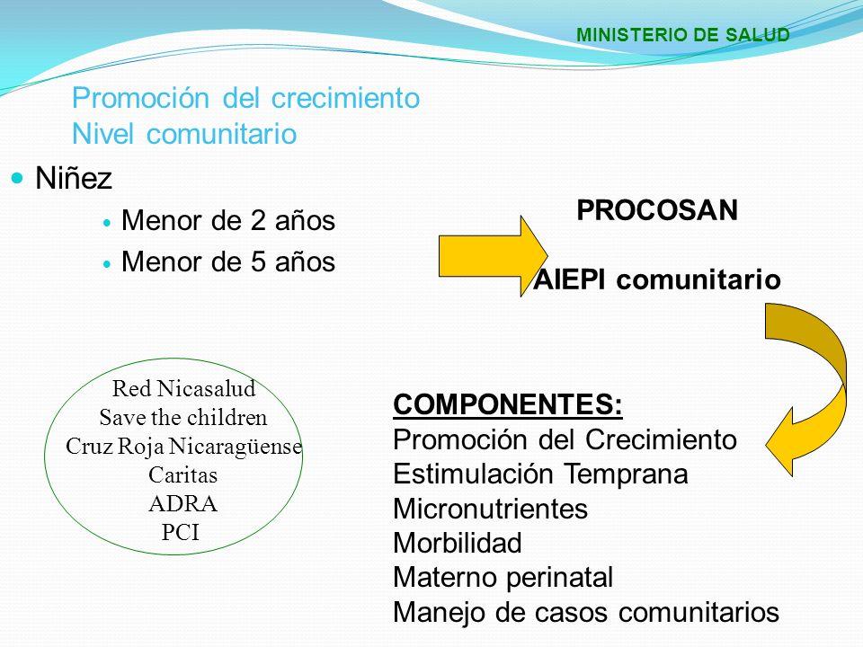 Promoción del crecimiento Nivel Institucional Niñez Menor de 2 años Menor de 5 años VPCD COMPONENTES: Atención Integral a la niñez (Atención Integral a las Enf.