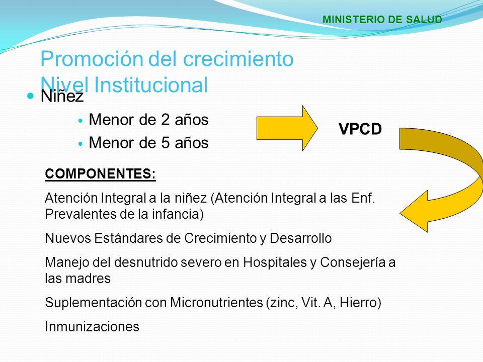 Promoción del crecimiento Nivel Institucional Niñez Menor de 2 años Menor de 5 años VPCD COMPONENTES: Atención Integral a la niñez (Atención Integral
