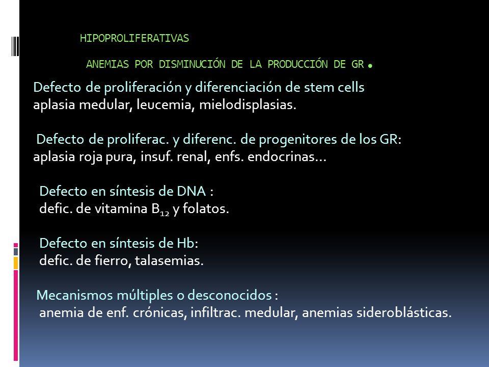 HIPOPROLIFERATIVAS ANEMIAS POR DISMINUCIÓN DE LA PRODUCCIÓN DE GR. Defecto de proliferación y diferenciación de stem cells aplasia medular, leucemia,