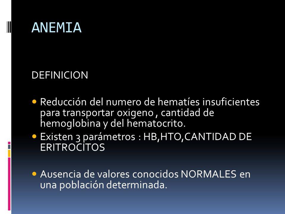 ANEMIA DEFINICION Reducción del numero de hematíes insuficientes para transportar oxigeno, cantidad de hemoglobina y del hematocrito. Existen 3 paráme