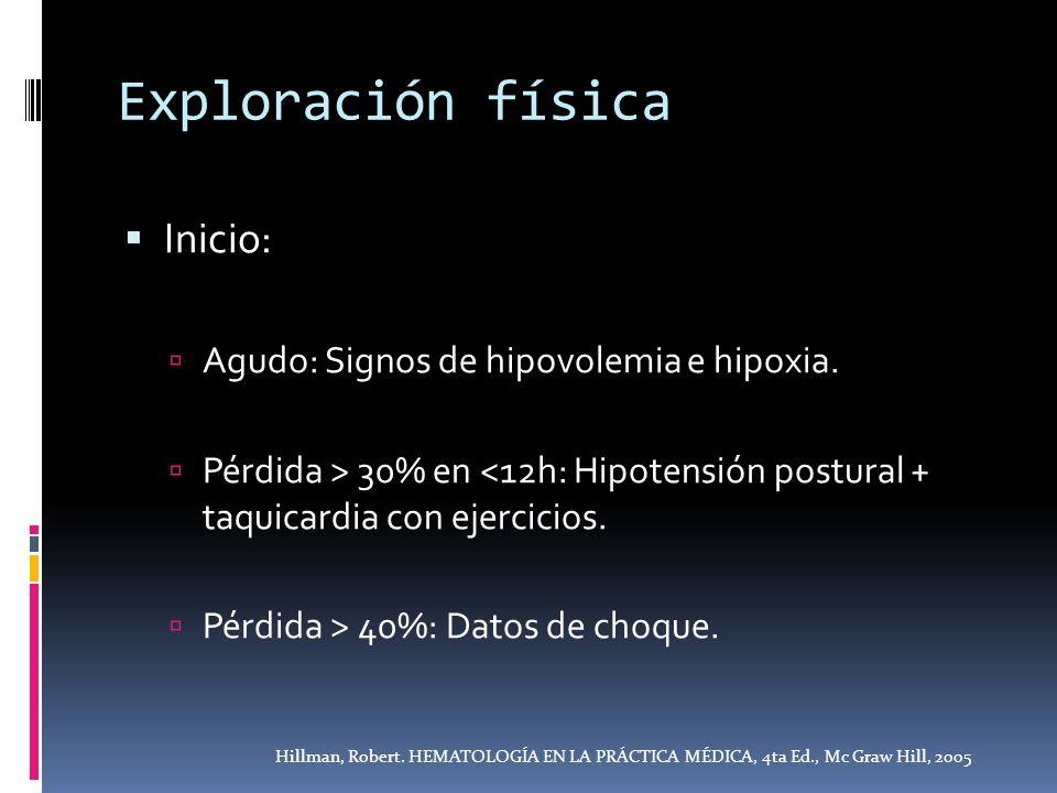 Exploración física Inicio: Agudo: Signos de hipovolemia e hipoxia. Pérdida > 30% en <12h: Hipotensión postural + taquicardia con ejercicios. Pérdida >