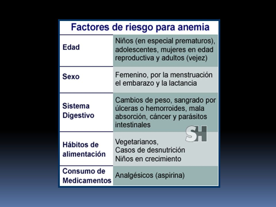 Clasificación de la OMS http://www.who.int/en/ Clasificación OMS Grado I10 - 13 mg/dl Grado II8 - 9.9 mg/dl Grado III6 - 7.9 mg/dl Grado IV< 6 mg/dl