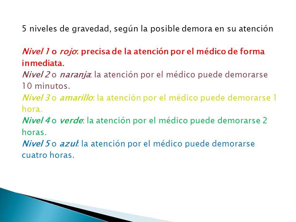5 niveles de gravedad, según la posible demora en su atención Nivel 1 o rojo: precisa de la atención por el médico de forma inmediata. Nivel 2 o naran