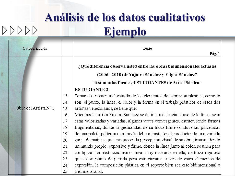 Análisis de los datos cualitativos Ejemplo Categorización Texto Pág. 1 Obra del Artista Nº 1 13 14 15 16 17 18 19 20 21 22 23 24 25 ¿Qué diferencia ob