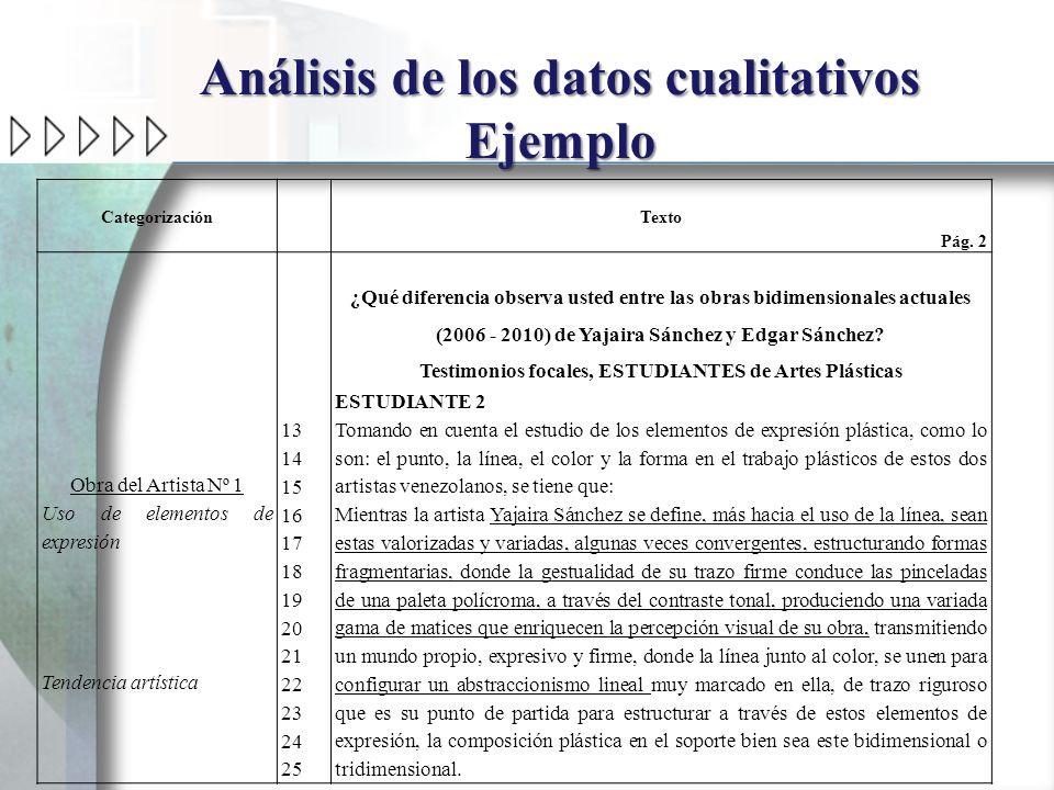 Análisis de los datos cualitativos Ejemplo Categorización Texto Pág. 2 Obra del Artista Nº 1 Uso de elementos de expresión Tendencia artística 13 14 1