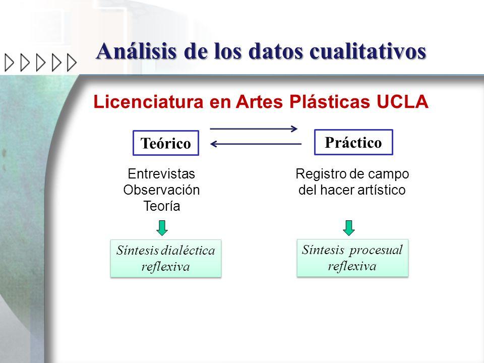 Análisis de los datos cualitativos Licenciatura en Artes Plásticas UCLA Teórico Práctico Entrevistas Observación Teoría Registro de campo del hacer ar