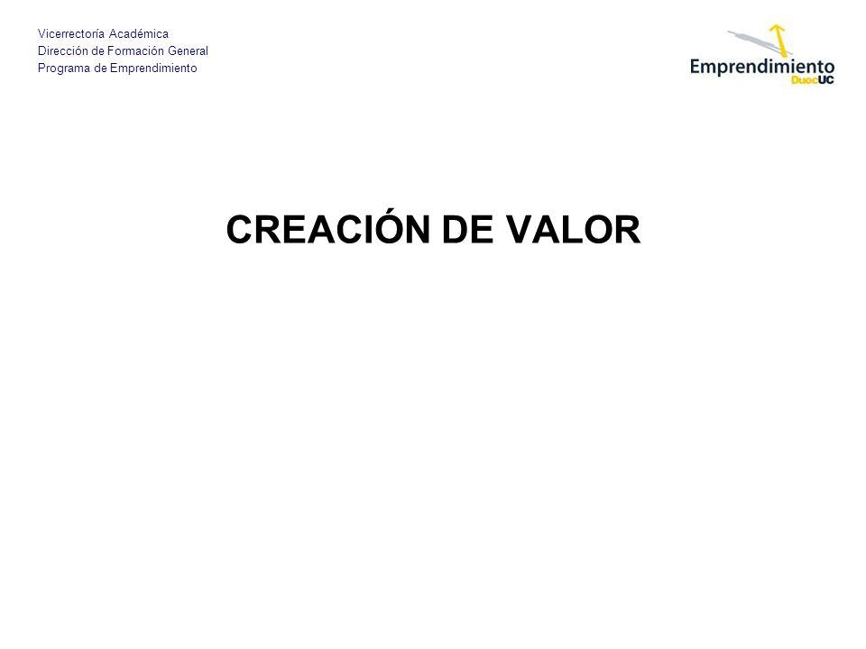 Vicerrectoría Académica Dirección de Formación General Programa de Emprendimiento CREACIÓN DE VALOR