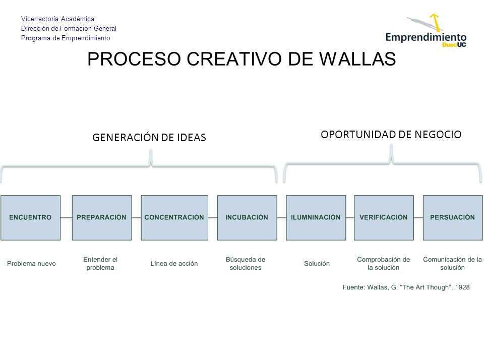 Vicerrectoría Académica Dirección de Formación General Programa de Emprendimiento PROCESO CREATIVO DE WALLAS GENERACIÓN DE IDEAS OPORTUNIDAD DE NEGOCI