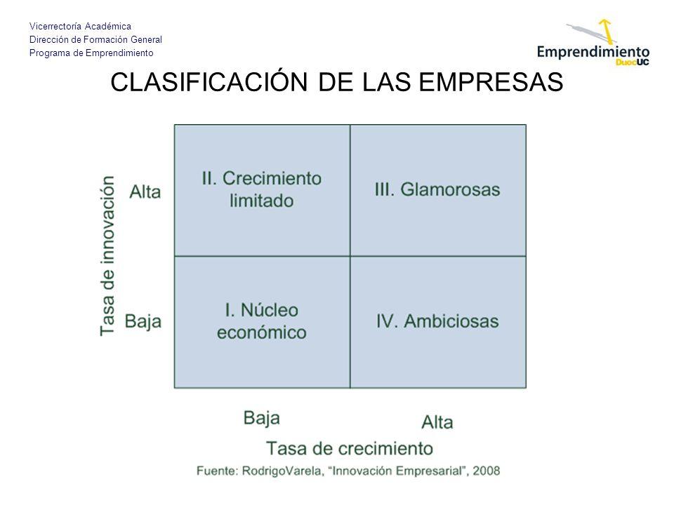 Vicerrectoría Académica Dirección de Formación General Programa de Emprendimiento CLASIFICACIÓN DE LAS EMPRESAS