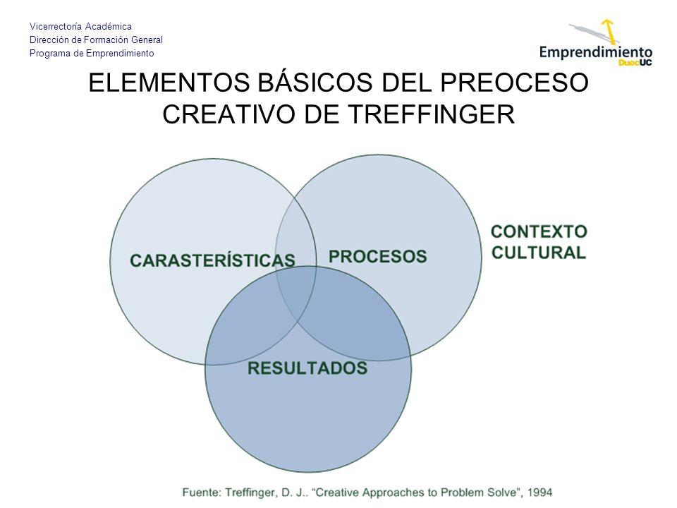 Vicerrectoría Académica Dirección de Formación General Programa de Emprendimiento ELEMENTOS BÁSICOS DEL PREOCESO CREATIVO DE TREFFINGER