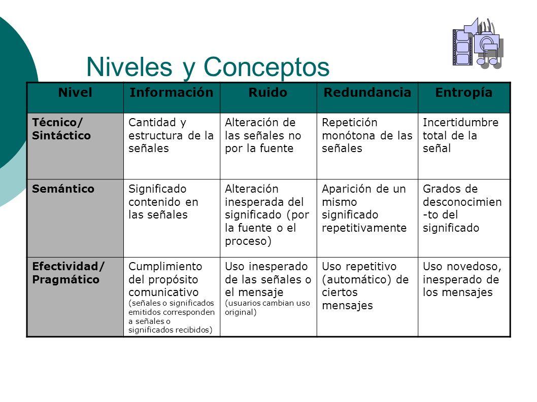 Niveles y Conceptos NivelInformaciónRuidoRedundanciaEntropía Técnico/ Sintáctico Cantidad y estructura de la señales Alteración de las señales no por