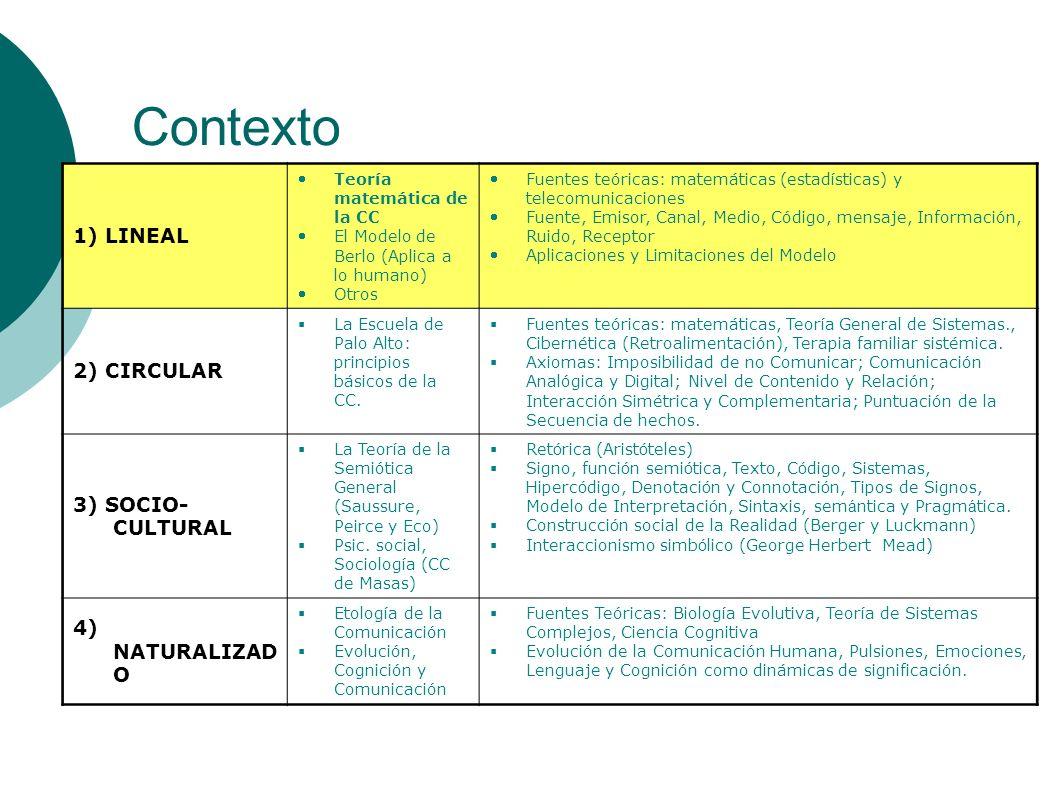 Contexto 1) LINEAL Teoría matemática de la CC El Modelo de Berlo (Aplica a lo humano) Otros Fuentes teóricas: matemáticas (estadísticas) y telecomunic