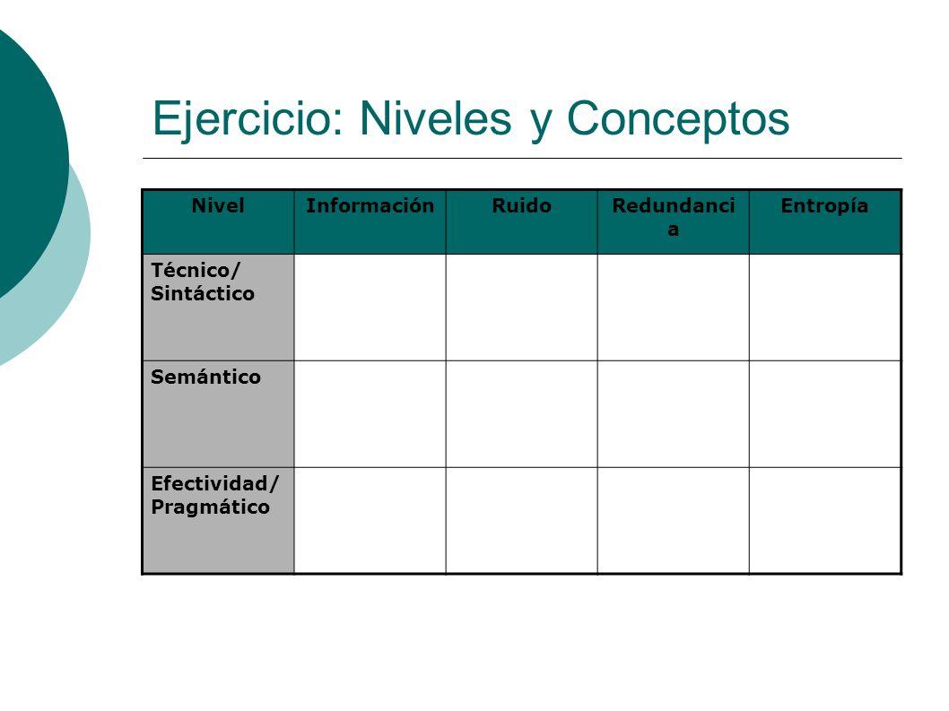 Ejercicio: Niveles y Conceptos NivelInformaciónRuidoRedundanci a Entropía Técnico/ Sintáctico Semántico Efectividad/ Pragmático