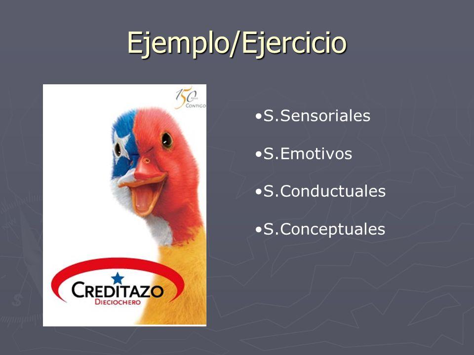 Ejemplo/Ejercicio S.Sensoriales S.Emotivos S.Conductuales S.Conceptuales