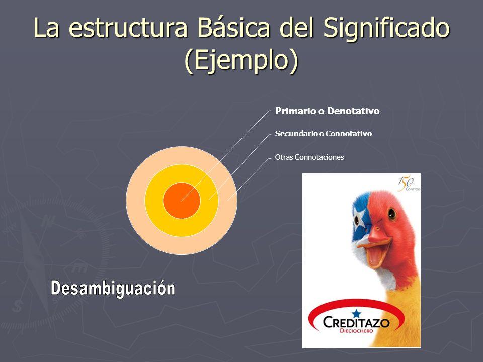 La estructura Básica del Significado (Ejemplo) Primario o Denotativo Secundario o Connotativo Otras Connotaciones