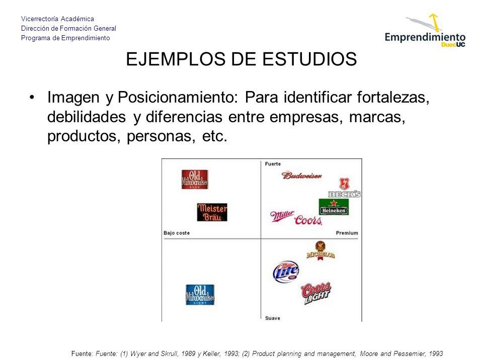 Vicerrectoría Académica Dirección de Formación General Programa de Emprendimiento EJEMPLOS DE ESTUDIOS Imagen y Posicionamiento: Para identificar fort