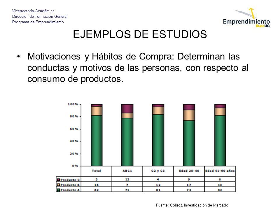 Vicerrectoría Académica Dirección de Formación General Programa de Emprendimiento EJEMPLOS DE ESTUDIOS Motivaciones y Hábitos de Compra: Determinan la