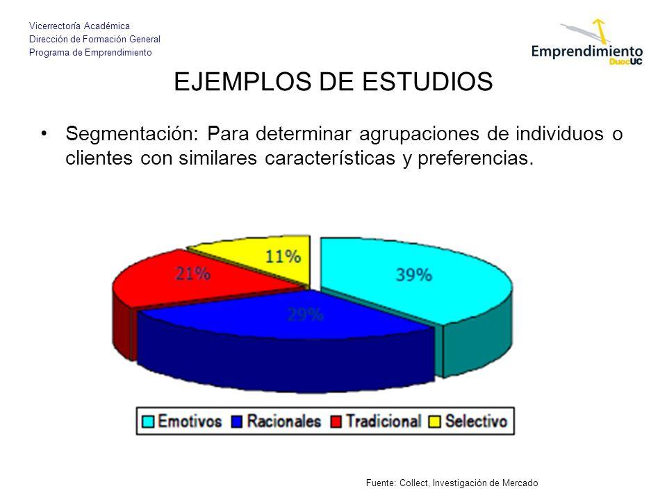 Vicerrectoría Académica Dirección de Formación General Programa de Emprendimiento EJEMPLOS DE ESTUDIOS Segmentación: Para determinar agrupaciones de i