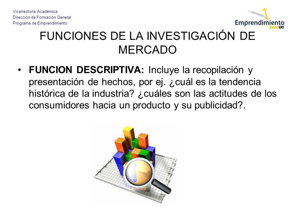 Vicerrectoría Académica Dirección de Formación General Programa de Emprendimiento FUNCIONES DE LA INVESTIGACIÓN DE MERCADO FUNCION DESCRIPTIVA: Incluy