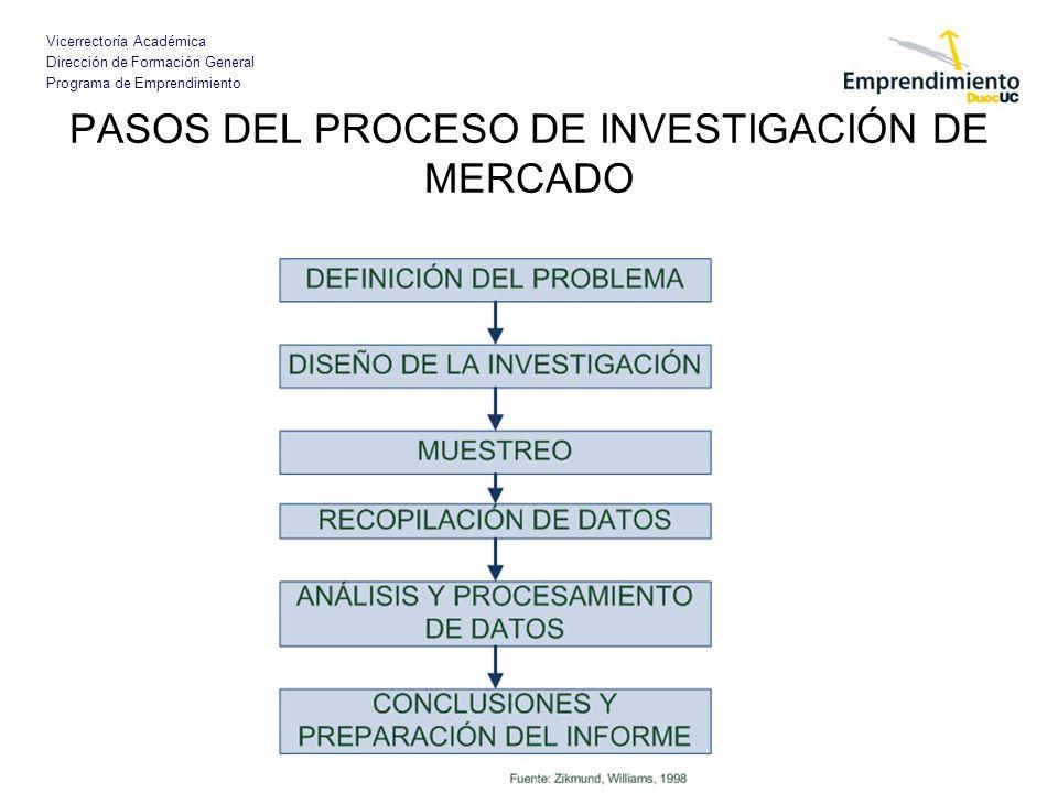 Vicerrectoría Académica Dirección de Formación General Programa de Emprendimiento PASOS DEL PROCESO DE INVESTIGACIÓN DE MERCADO