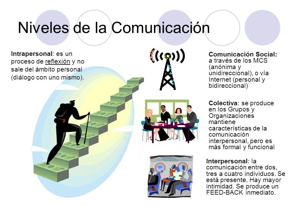 Niveles de la Comunicación Intrapersonal: es un proceso de reflexión y no sale del ámbito personal (diálogo con uno mismo). Interpersonal: la comunica