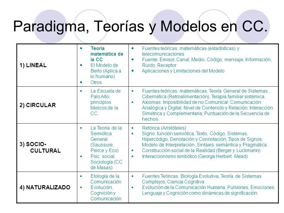 Paradigma, Teorías y Modelos en CC. 1) LINEAL Teoría matemática de la CC El Modelo de Berlo (Aplica a lo humano) Otros Fuentes teóricas: matemáticas (