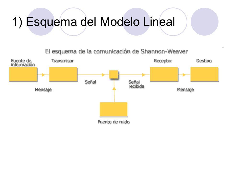 1) Esquema del Modelo Lineal