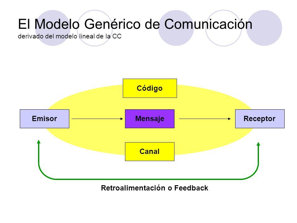 El Modelo Genérico de Comunicación 1.- Emisor: es quien diseña, produce y envía el mensaje 2.- Receptor: es quien recibe e interpreta el mensaje 3.- Mensaje: es el contenido de la comunicación, lo que se está intentando compartir.